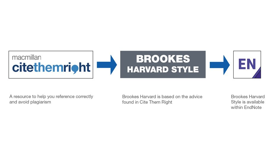 Logos for, from left to right: Macmillan Cite Them Right, Brookes Harvard Style and EndNote. The are from left to right arrows between Cite them Right and Brookes Harvard and between Brookes Harvard and EndNote. There is also wording. Under Cite Them Right- A resource to help you reference correctly and avoid plagiarism. Under Brookes Harvard Style - Brookes Harvard is based on the advice found in Cite Them Right. Under EndNote - Brookes Harvard Style is available within EndNote.